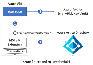 Securing your secrets using Azure Key Vault and Virtual