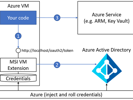 Keep credentials out of code: Introducing Azure AD Managed Service Identity
