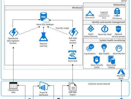 NIST SP 800-171, Azure Security and You