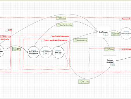 Threat modeling your Azure PaaS application