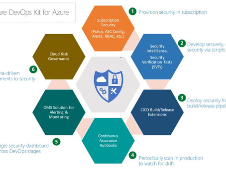 Baking security in with the Secure DevOps for Azure Kit