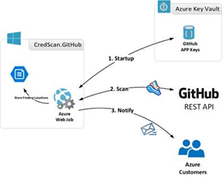 How Microsoft is helping you NOT screw up your Azure Secrets on GitHub