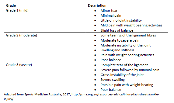 Grades of ankle injury