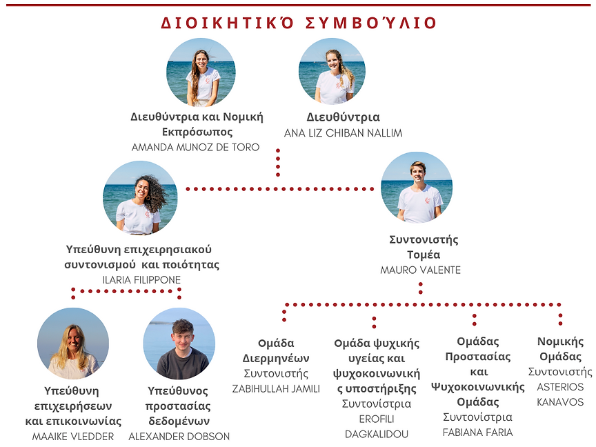 Web site Greek organigram.png