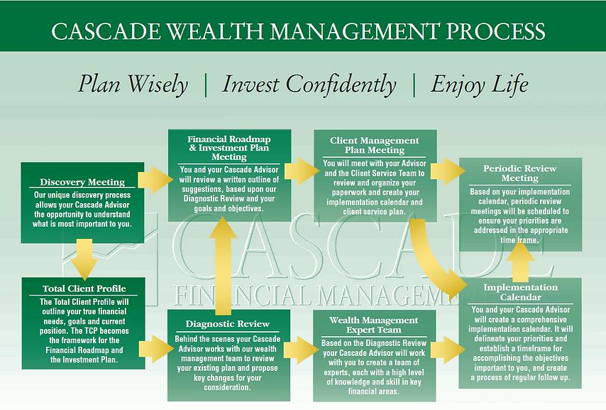 Cascade Wealth Management Process