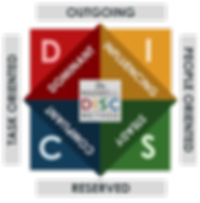 DISC Assessment, Workshop, Personality, Boston, The Growth Studio
