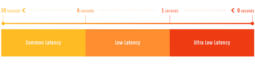 The latency term analysis by latency.