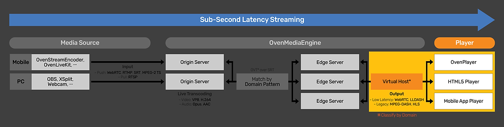 OvenPlayer_Flow_2.png