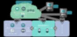 服務模式 - GPM系統架構.png