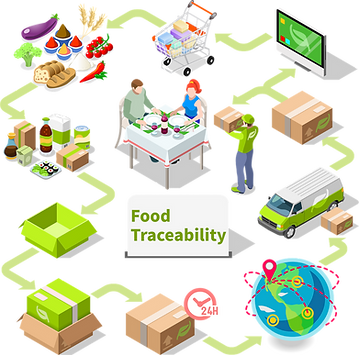 food traceability.png