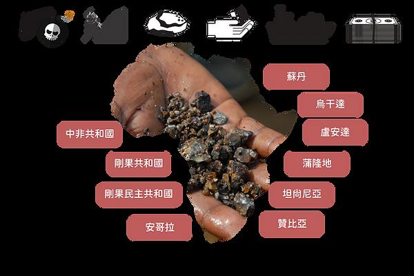衝突礦產供應鏈.png