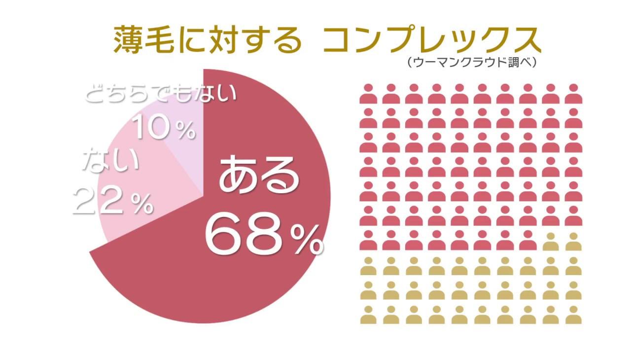 東京ビューティークリニック様 | インフォグラフィック広告動画