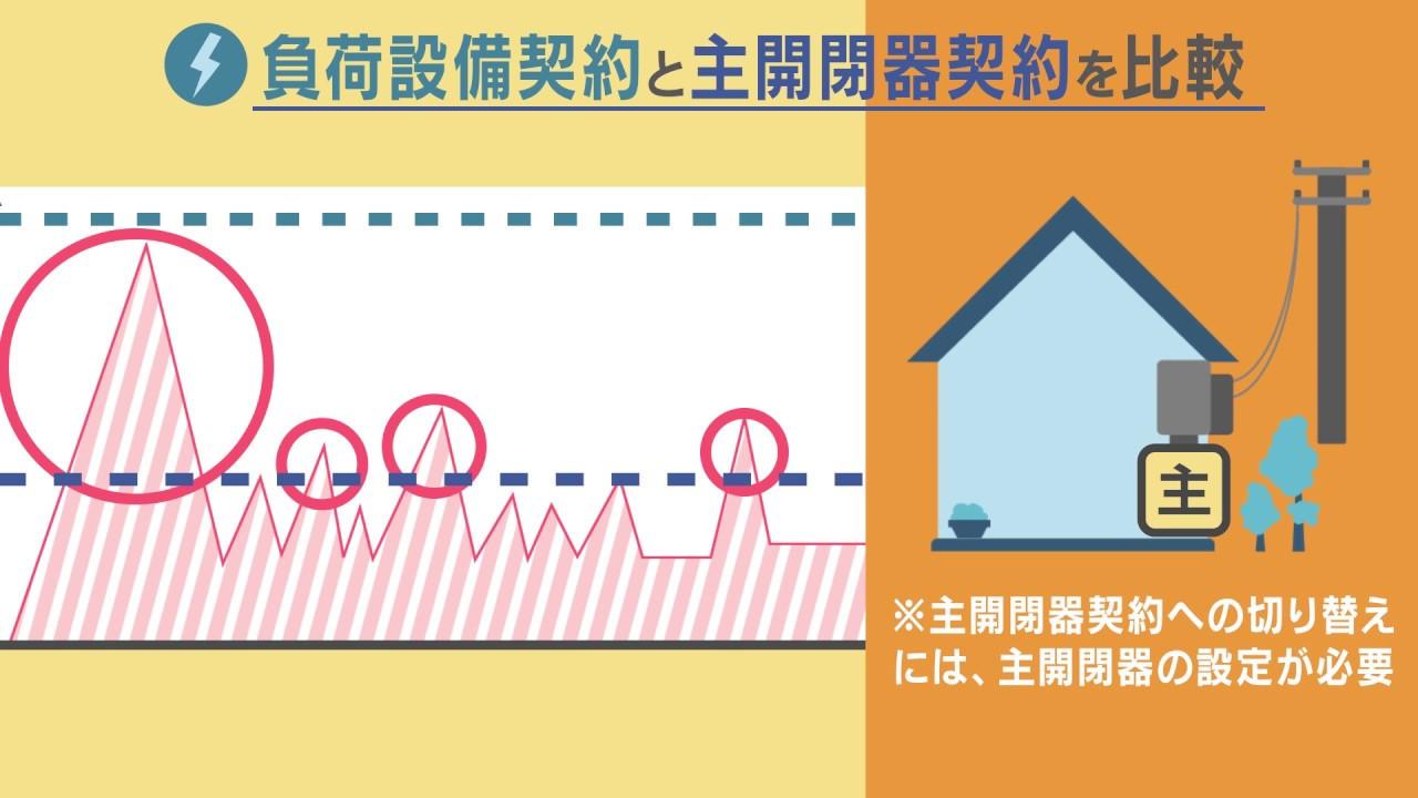 電力系企業様 |  電力コンサル事業説明用ムービー