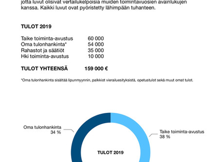 Talouden avainluvut 2019