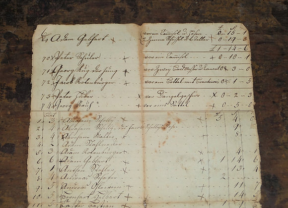 Circa 1780 Public Vendues (Auctions) of Property and Goods - Lehigh County PA