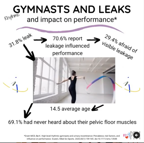 Gymnasts & Leaks