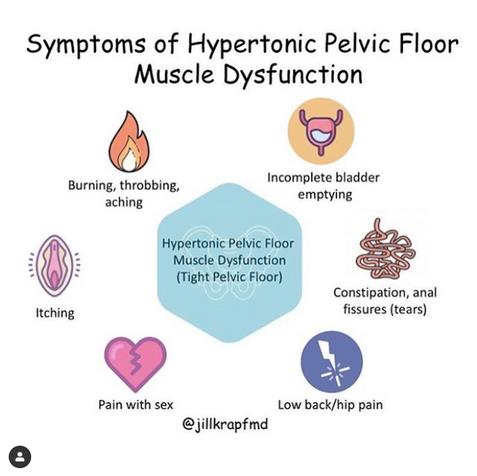 Symptoms of Hypertonic PF