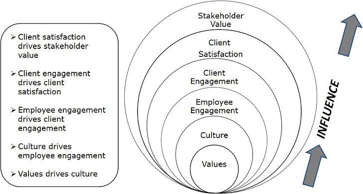 ValuesDrivenOrganizations.jpg