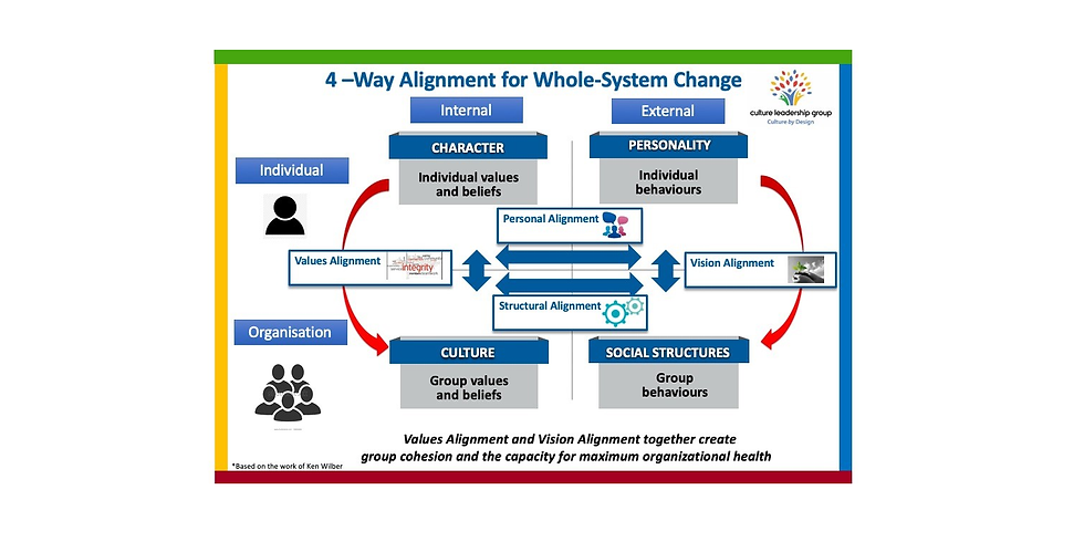 Leading Whole-Systems Change – Join the Conversation