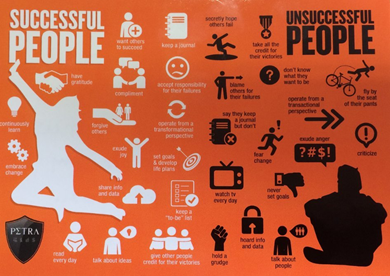 16 Differences Between Successful People and Unsuccessful People