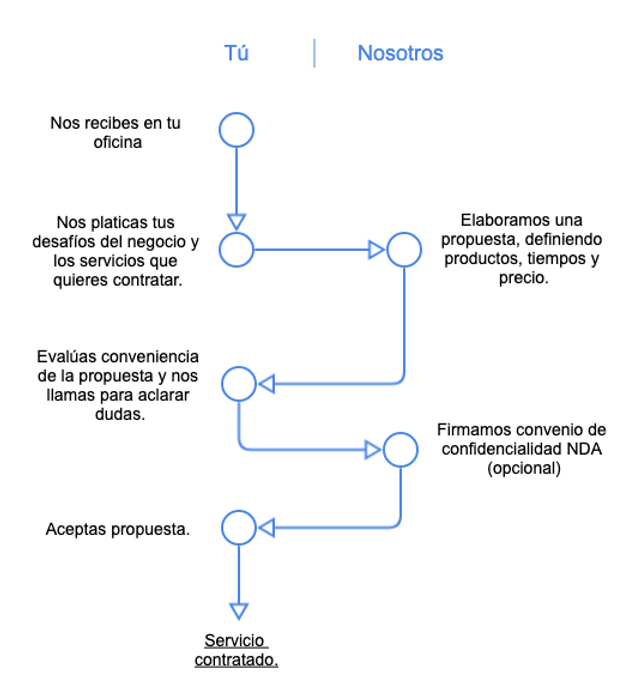 Azul_Proceso_Contratación.png