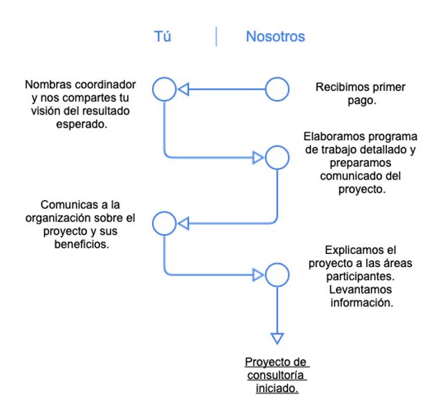 Azul Inicio del proyecto.png