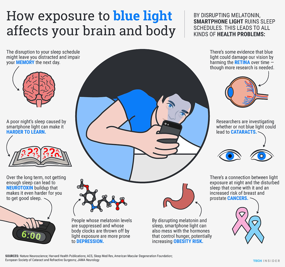 By disrupting melatonin production, smartphone light ruins sleep schedules. This leads to all kinds of problems.