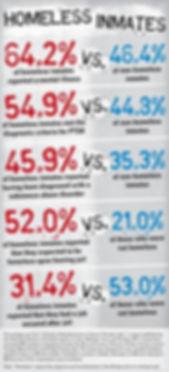 homeless vs inmates statistics.jpg