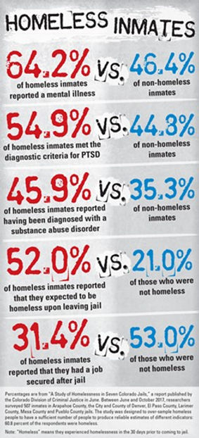 homeless vs inmates statistics.jpg