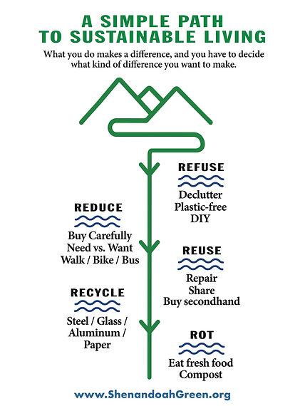 Sustainable Living signage.jpg