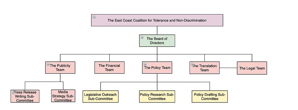 Structure: The East Coast Coalition fo Tolerance and Non-Discrimination