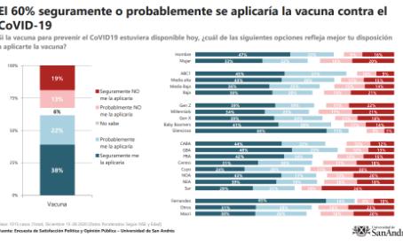 El momento de las vacunas: esperanza versus escepticismo