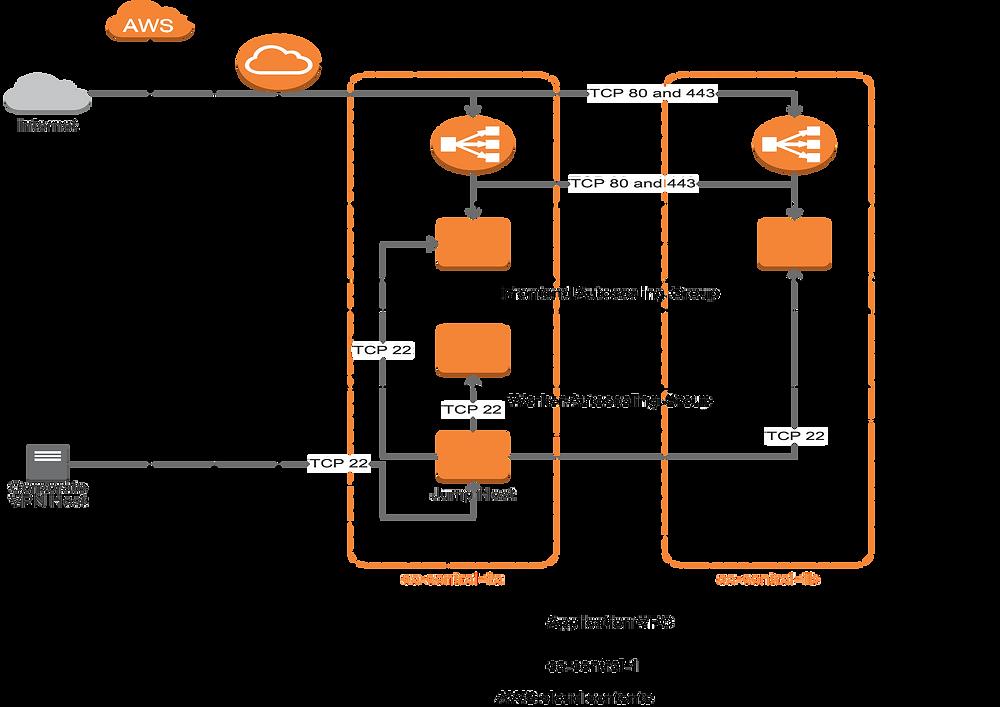 Initial architectural diagram