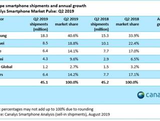 Samsung amplía su influencia en Europa en medio de las dificultades de Huawei