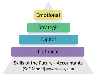 Wattleshire Skills of the Future - Accountants Model - Intergenerational Inclusion Model