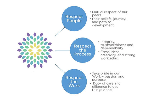 Wattleshire Team Values and Ethics - RESPECT people, process, work
