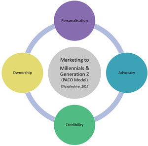 Wattleshire PACO Model - Intergenerational Inclusion Model - How to Marketing to Millennial and Generation Z Consumer Marketing