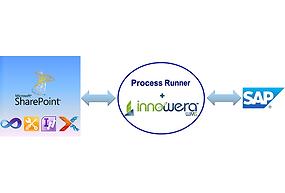 solutions connexes SAP.png