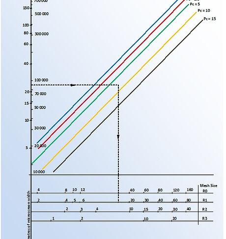 Pouvoir Colmatant-Clogging Capacity