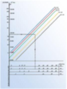 Clogging Capacity-Pouvoir Colmatant