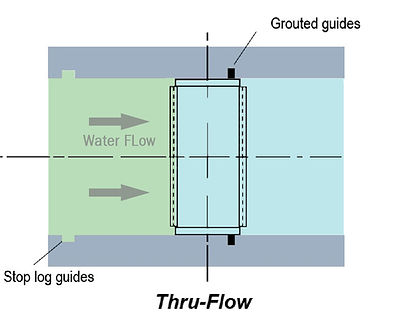 Thru-flow band screen layout