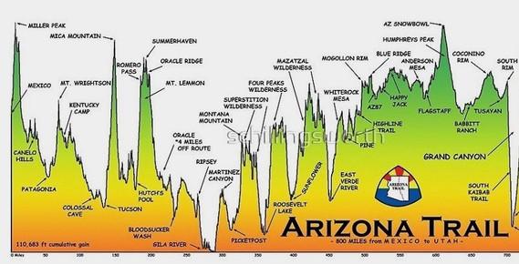 Arizona Trail Fundraiser Profile