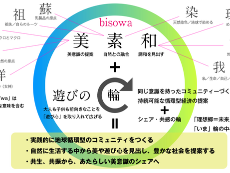 【シリーズ企画】8/16(木)Bisowa zero point village ウマレシトキノウタゲ開催 vol.2:コンセプト