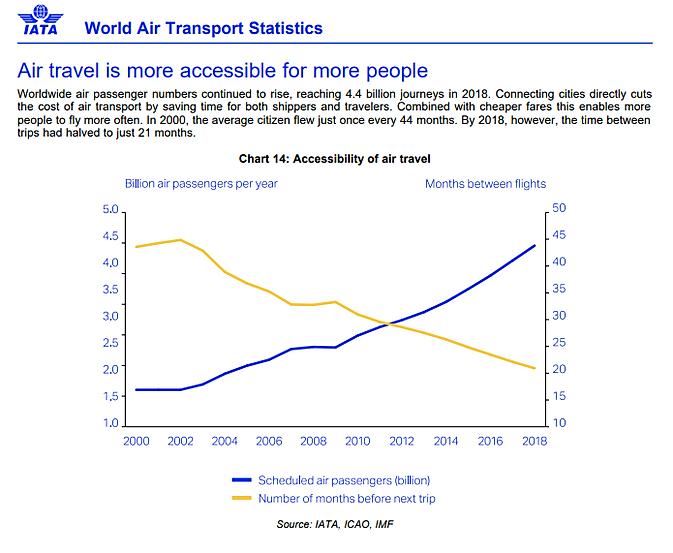 air travel statistics _ iata.png
