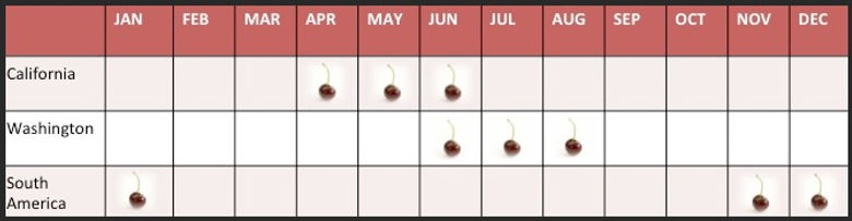 A calendar of cherry growing seasons. California is April through June. Washington is June through August and South America is November through January.