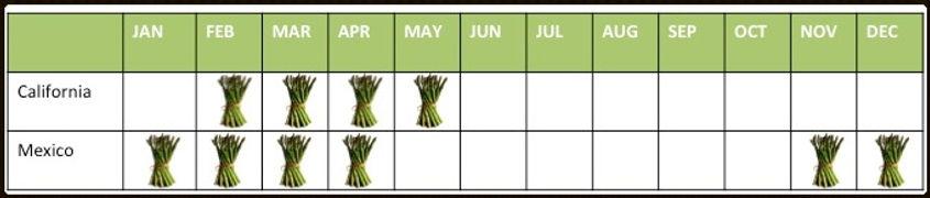 A calendar of asparagus availibility. California is Febuaray through May. Mexico is November through April.