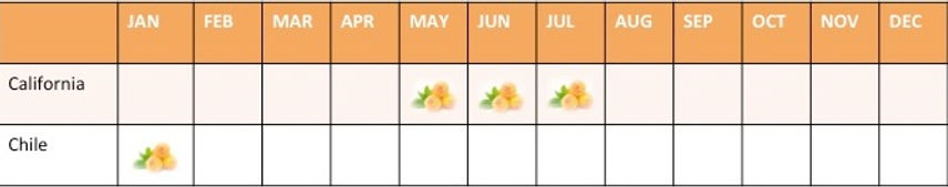 A calendar of Apricot Avalibility. California is May to July. Chile is January.