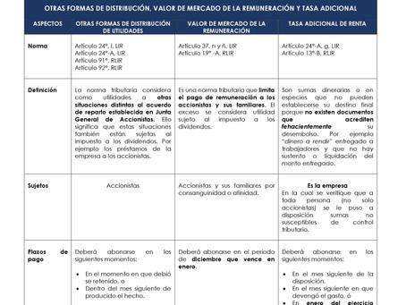 Otras formas de distribución de utilidades, VMR y tasa adicional de Renta