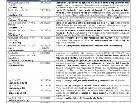 Normas relevantes publicadas del 29.12.2020 al 04.01.2021