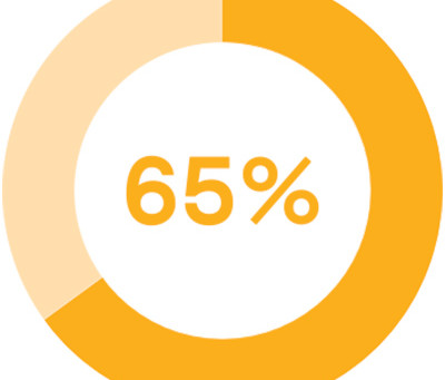 65% of companies polled stated their current document search process was ineffective and frustrating